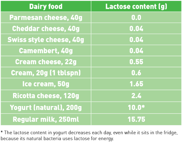 Table showing lactose content values of different cheeses