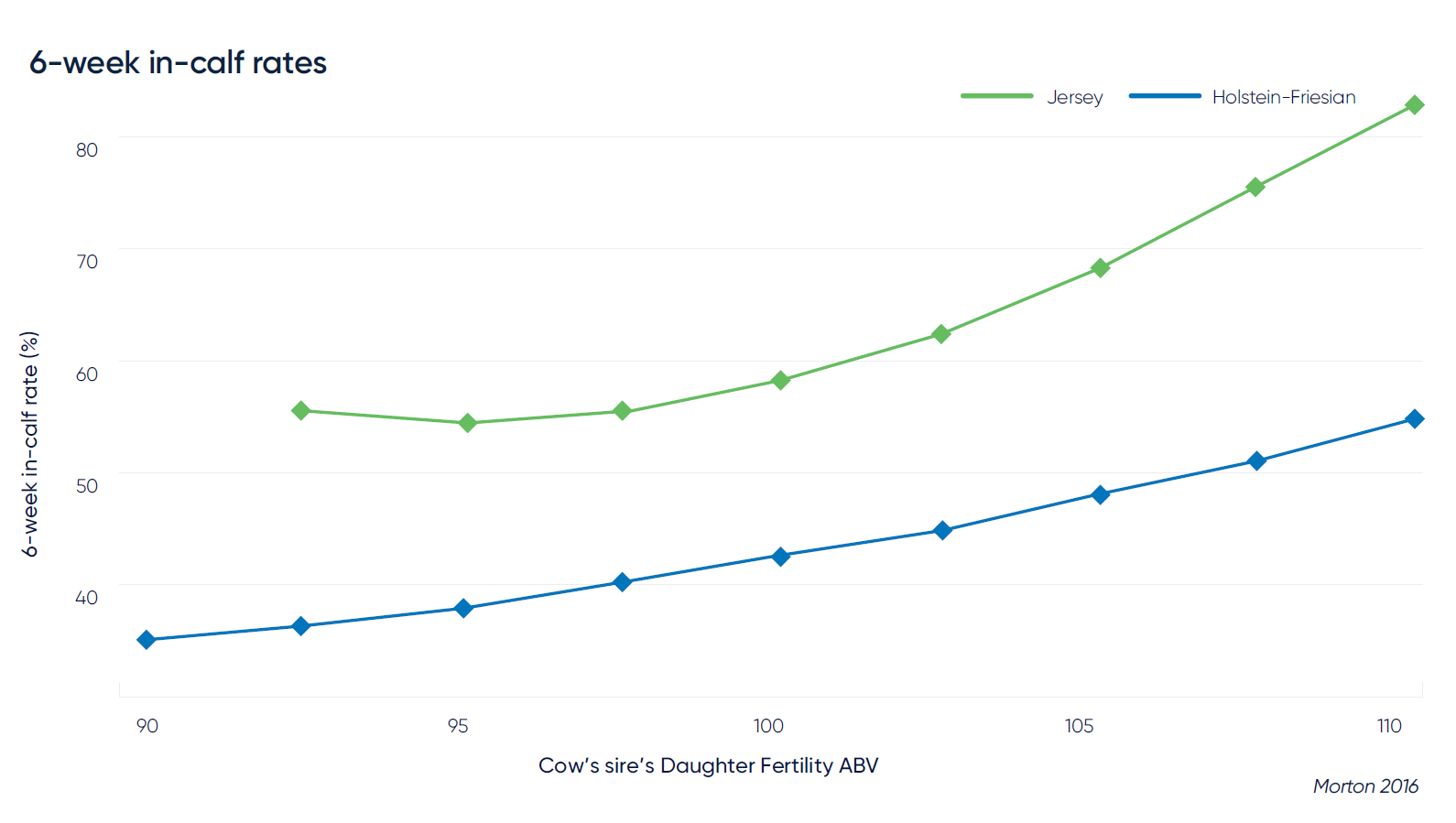 6-week in-calf rate (%) of Holstein and Jersey cows according to their sire's Daughter Fertility ABV